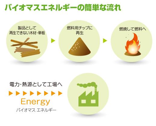 バイオマスエネルギーの簡単な流れ